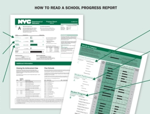Image Source: http://www.newschool.edu/milano/nycaffairs/SchoolsAccountability_HowToReadASchoolProgressReport.aspx